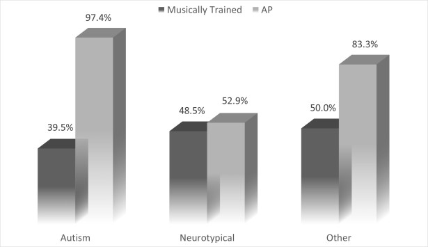 Figure 1. Absolute Pitch and Musical Training by group. Left bars of each cluster indicate the percentage of subjects from each group who received substantial musical training, as defined by >30% of one's lifetime. Right bars of each cluster indicate the percentage of subjects in each group who demonstrated Absolute Pitch in our pitch-matching paradigm. From: Kupferstein, H., Walsh, B. (2014) Non-Verbal Paradigm for Assessing Individuals for Absolute Pitch. World Futures, DOI 10.1080/02604027.2014.989780
