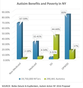 Autism Benefits and Poverty in New York, 2016