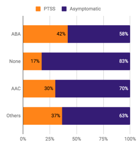 Figure 1: Percentage of PTSS by autism intervention